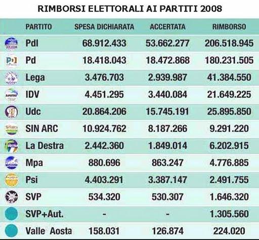 Hanno Finalmente Aboliti I Rimborsi Elettorali